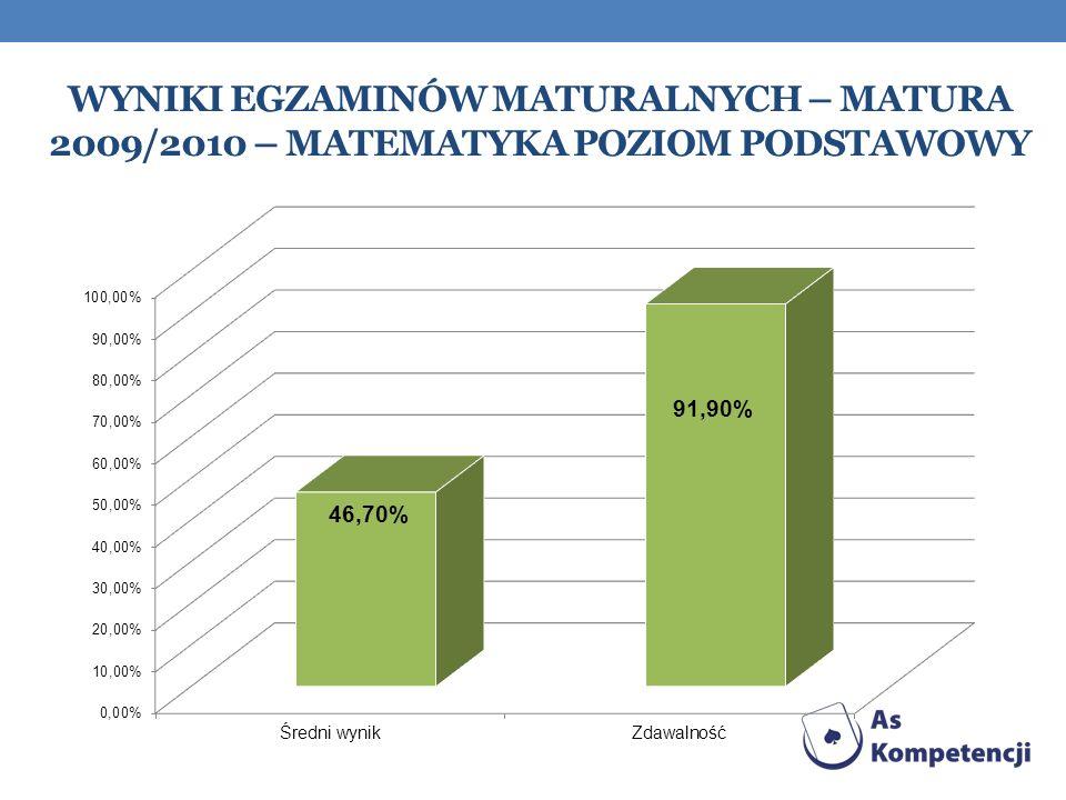 Wyniki egzaminów maturalnych – matura 2009/2010 – matematyka Poziom podstawowy