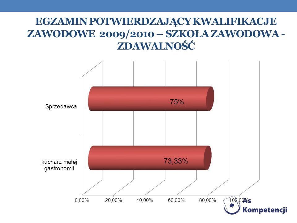 Egzamin Potwierdzający kwalifikacje zawodowe 2009/2010 – szkoła zawodowa - zdawalność