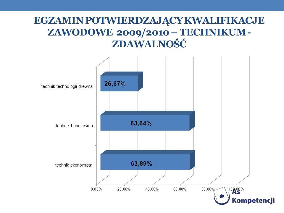 Egzamin Potwierdzający kwalifikacje zawodowe 2009/2010 – technikum - zdawalność