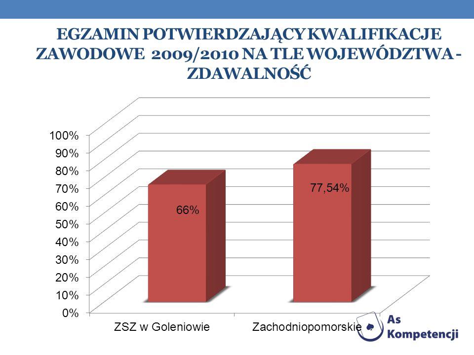 Egzamin Potwierdzający kwalifikacje zawodowe 2009/2010 na tle województwa - zdawalność