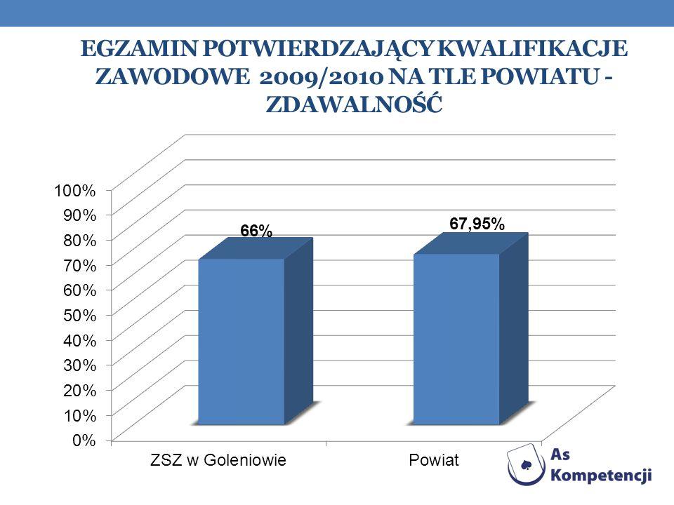 Egzamin Potwierdzający kwalifikacje zawodowe 2009/2010 na tle powiatu - zdawalność