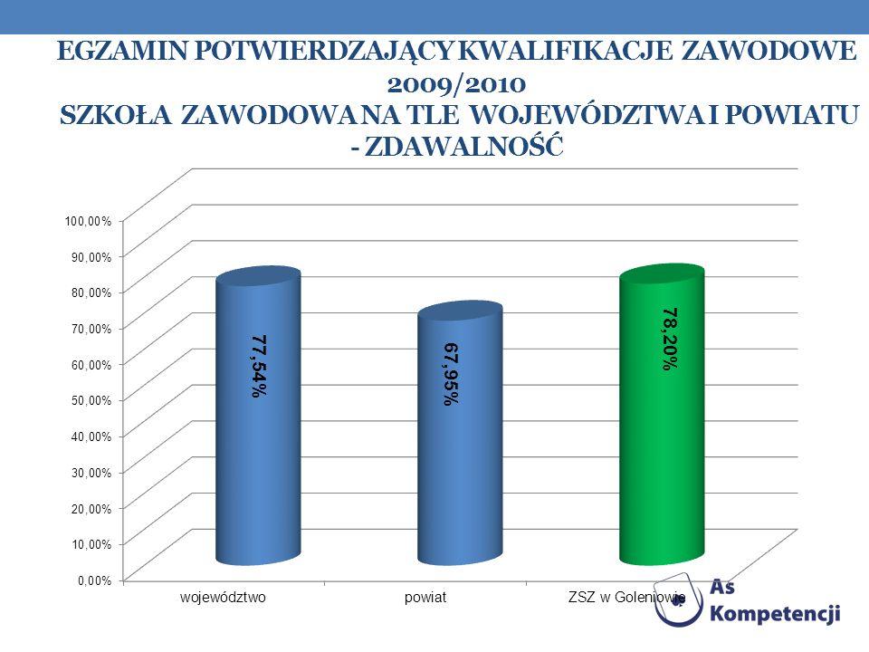 Egzamin Potwierdzający kwalifikacje zawodowe 2009/2010 szkoła zawodowa na tle województwa i powiatu - zdawalność