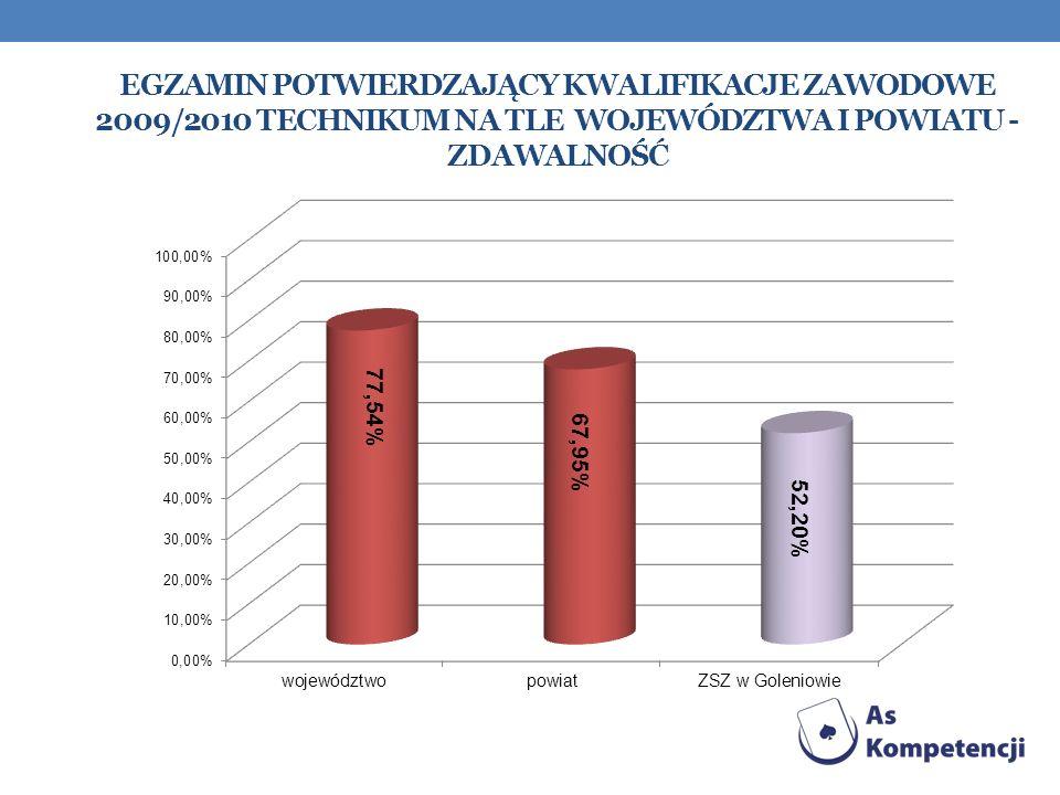 Egzamin Potwierdzający kwalifikacje zawodowe 2009/2010 technikum na tle województwa i powiatu - zdawalność
