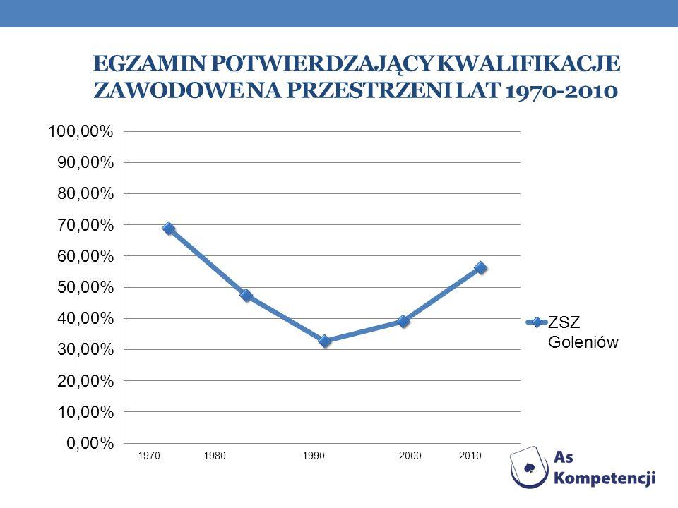 Egzamin Potwierdzający kwalifikacje zawodowe na przestrzeni lat 1970-2010