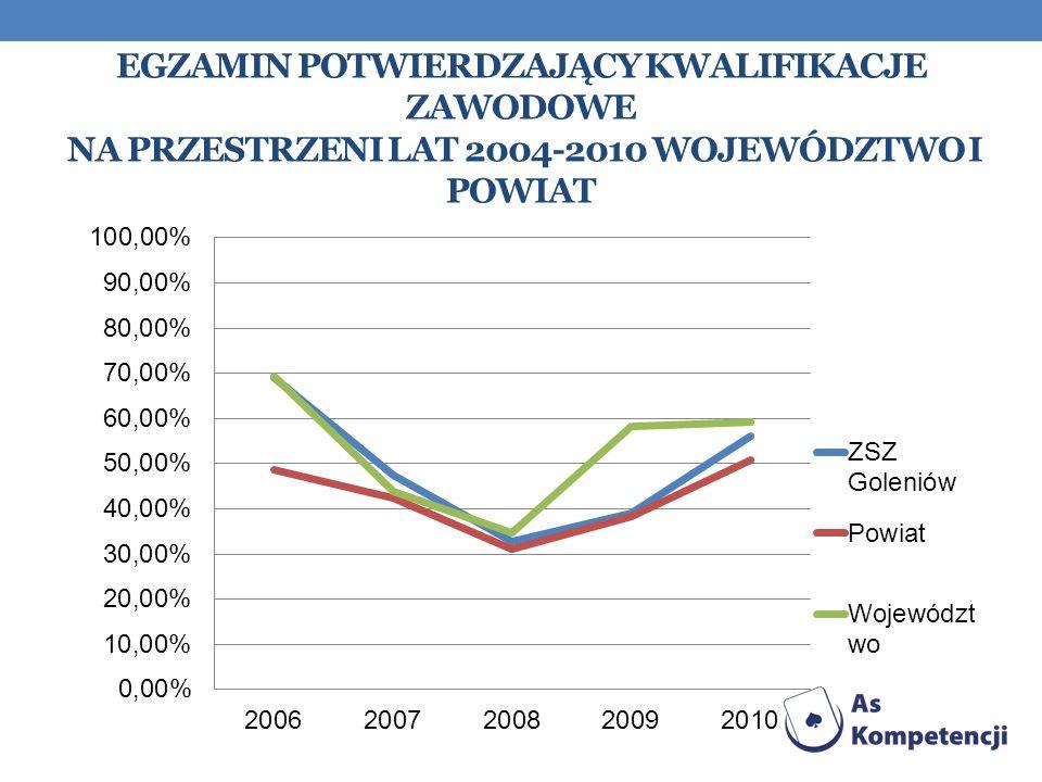 Egzamin Potwierdzający kwalifikacje zawodowe na przestrzeni lat 2004-2010 województwo i powiat