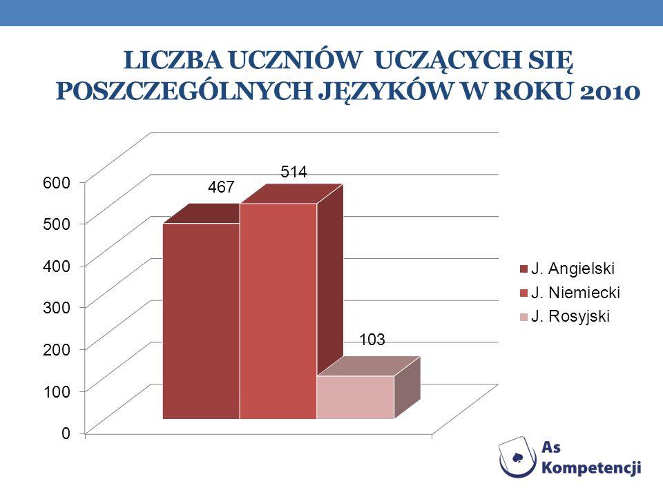 Liczba uczniów uczących się poszczególnych języków w roku 2010