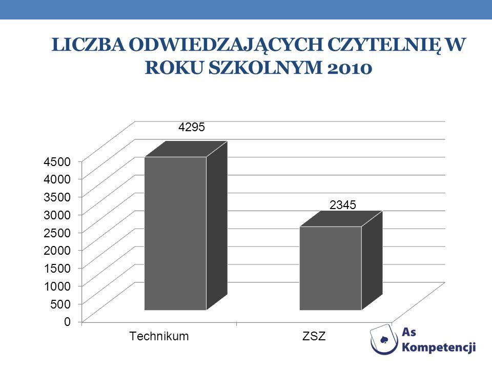 Liczba odwiedzających czytelnię w roku szkolnym 2010
