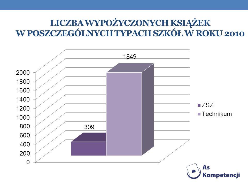 Liczba wypożyczonych książek w poszczególnych typach szkół w roku 2010