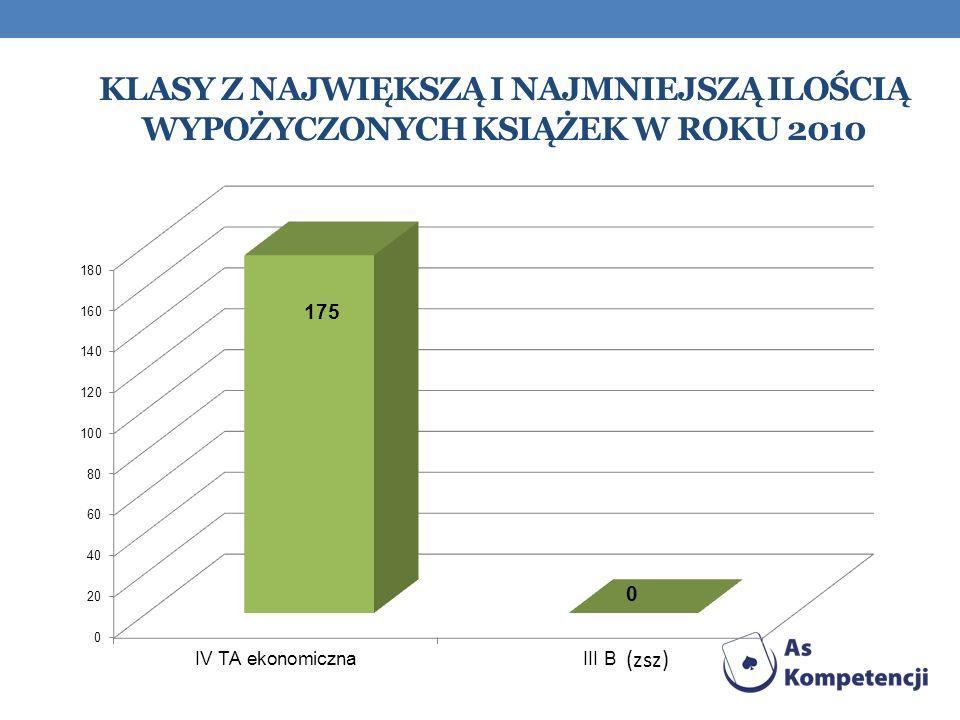 Klasy z największą i najmniejszą ilością wypożyczonych książek w roku 2010