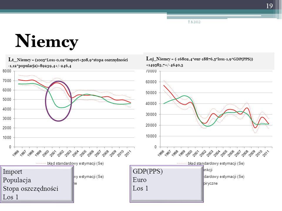 Niemcy Import GDP(PPS) Populacja Euro Stopa oszczędności Los 1 Los 1