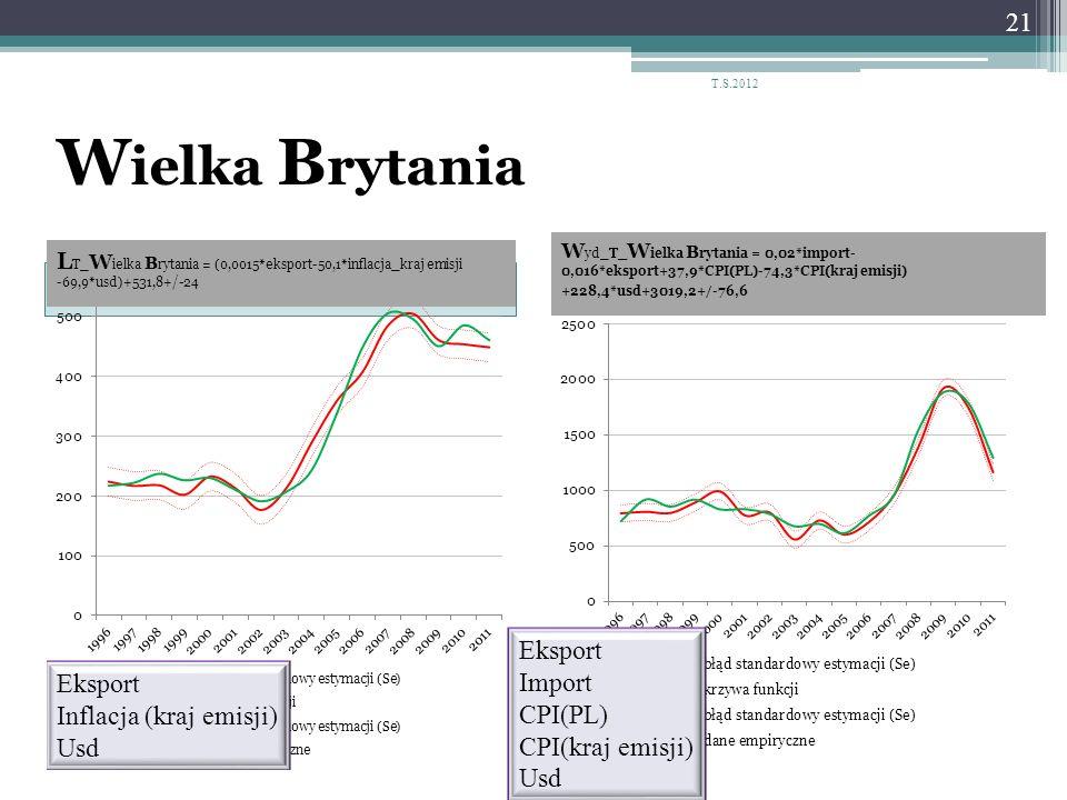 Wielka Brytania Eksport Import CPI(PL) CPI(kraj emisji) Usd