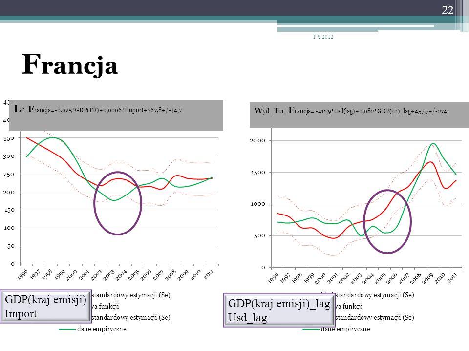 T.S.2012 Francja GDP(kraj emisji) Import GDP(kraj emisji)_lag Usd_lag