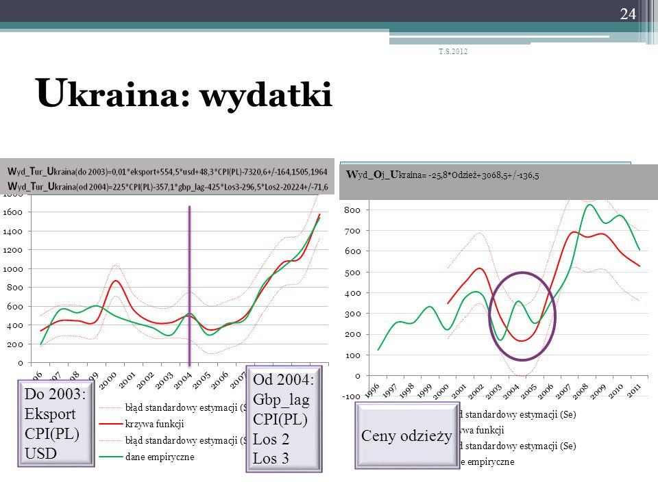 Ukraina: wydatki Od 2004: Gbp_lag Do 2003: CPI(PL) Eksport Los 2