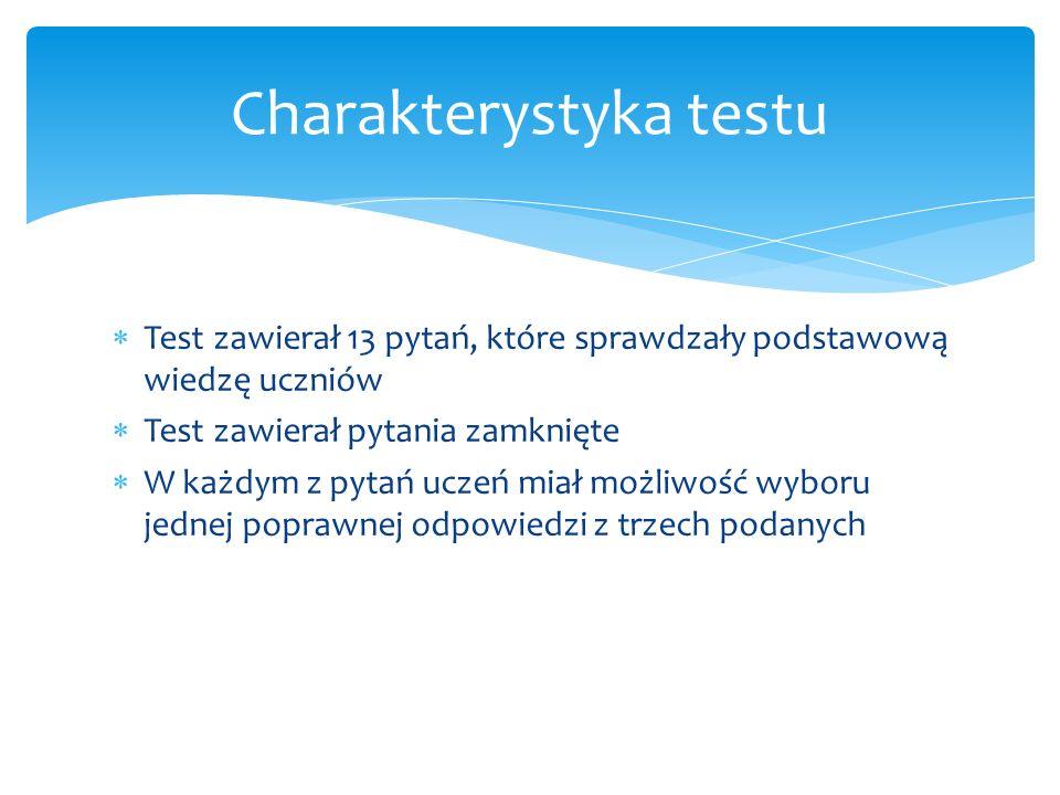 Charakterystyka testu