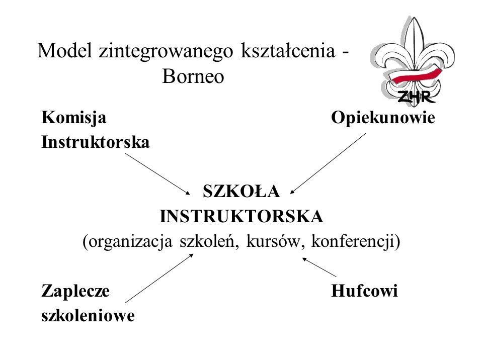 Model zintegrowanego kształcenia - Borneo