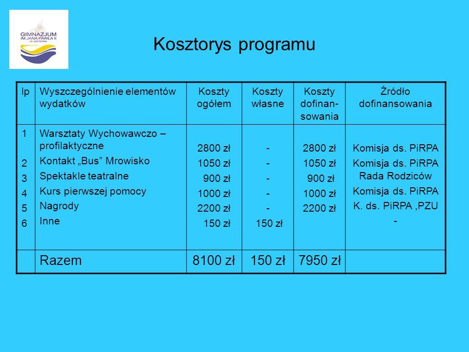 Kosztorys programu Razem 8100 zł 7950 zł lp