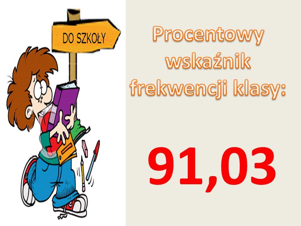 Procentowy wskaźnik frekwencji klasy: