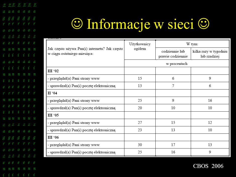  Informacje w sieci  CBOS 2006 Zagrożeniainternetuzagrożeni