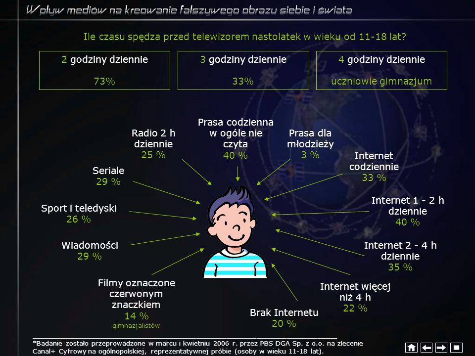 Ile czasu spędza przed telewizorem nastolatek w wieku od 11-18 lat
