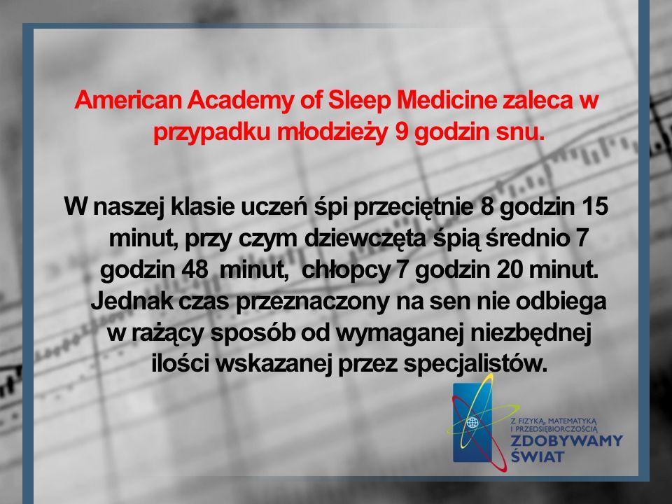 American Academy of Sleep Medicine zaleca w przypadku młodzieży 9 godzin snu.