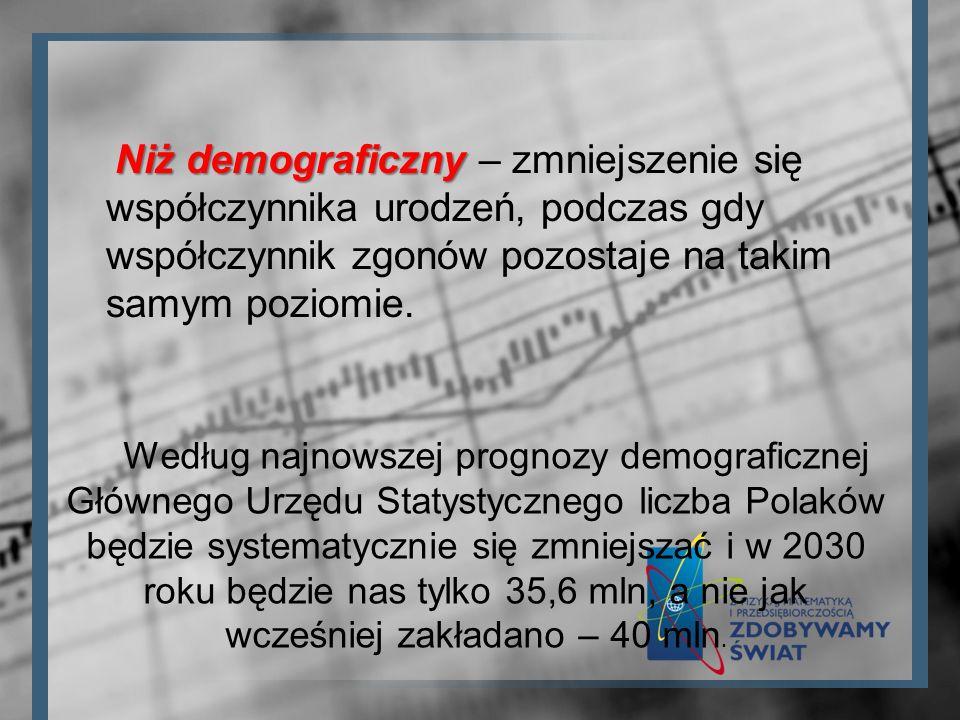 Niż demograficzny – zmniejszenie się współczynnika urodzeń, podczas gdy współczynnik zgonów pozostaje na takim samym poziomie.