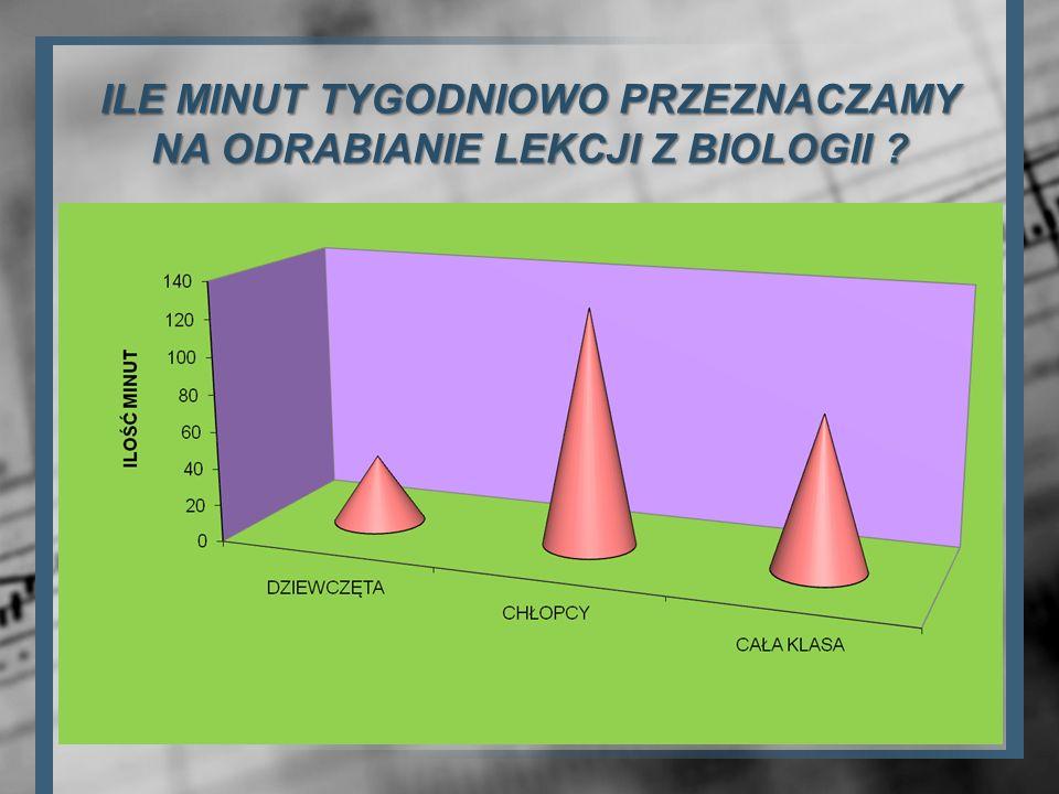 ILE MINUT TYGODNIOWO PRZEZNACZAMY NA ODRABIANIE LEKCJI Z BIOLOGII