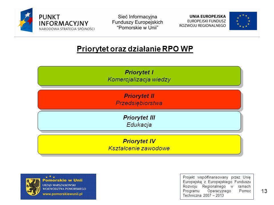 Priorytet oraz działanie RPO WP