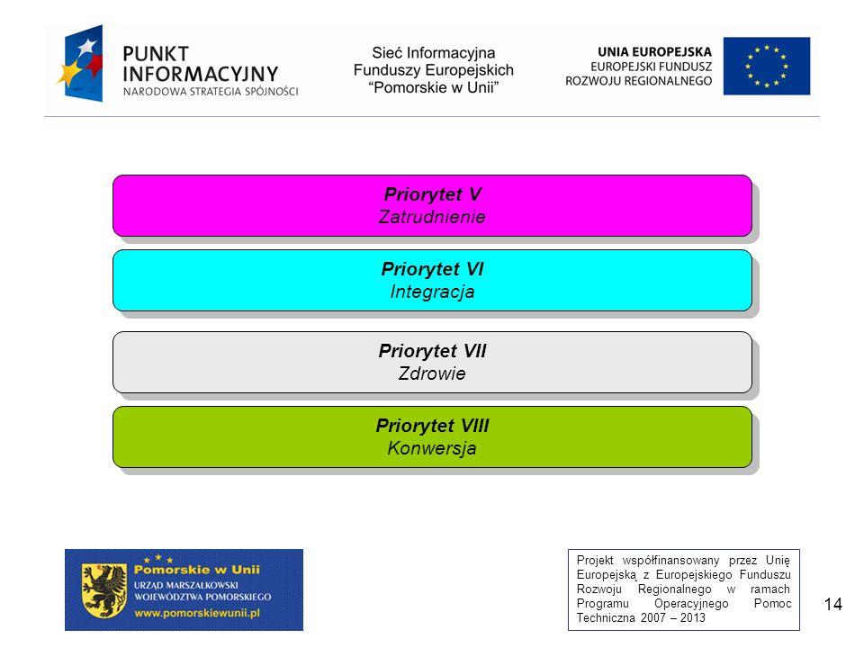 Priorytet V Zatrudnienie Priorytet VI Integracja Priorytet VII Zdrowie Priorytet VIII Konwersja
