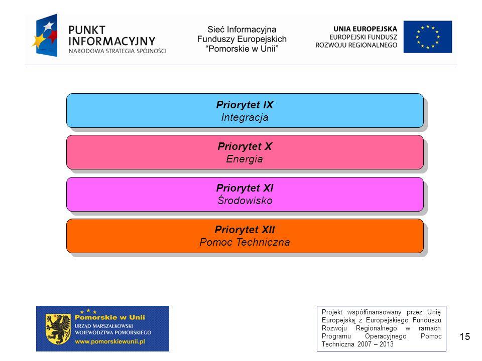 Priorytet IX Integracja Priorytet X Energia Priorytet XI Środowisko Priorytet XII Pomoc Techniczna