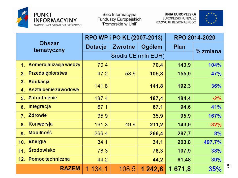 Obszar tematyczny RPO WP i PO KL (2007-2013) RPO 2014-2020. Dotacje. Zwrotne. Ogółem. Plan. % zmiana.