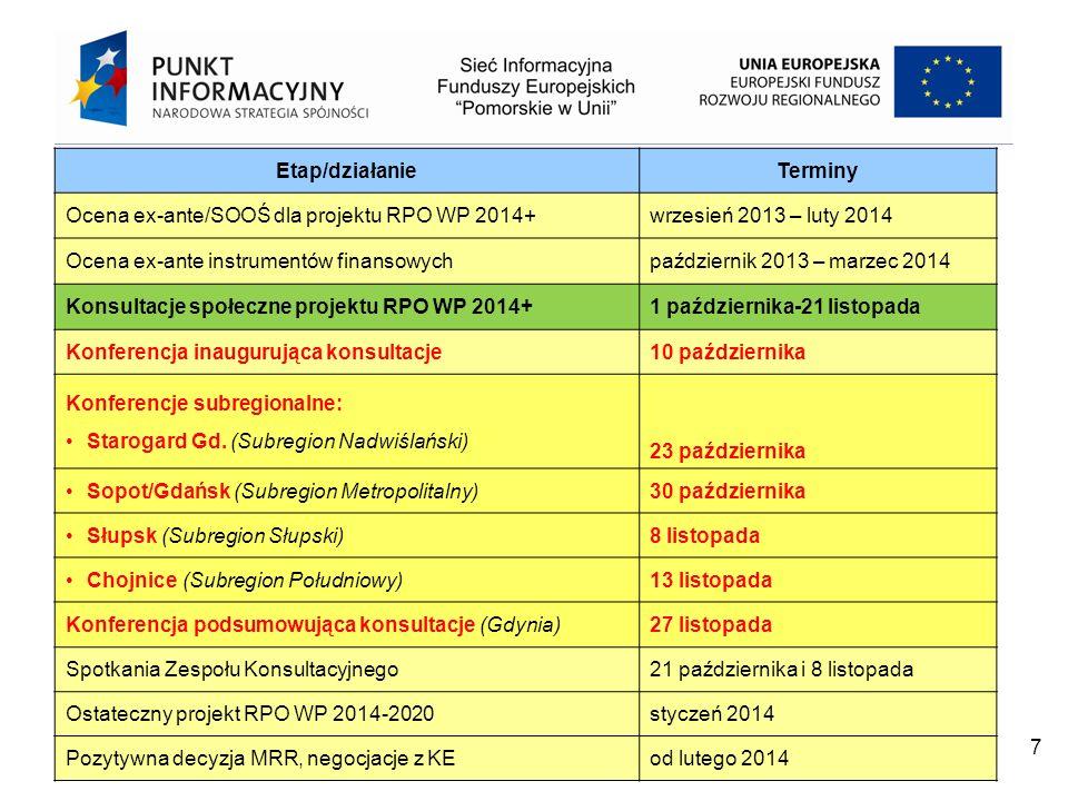Etap/działanie Terminy. Ocena ex-ante/SOOŚ dla projektu RPO WP 2014+ wrzesień 2013 – luty 2014. Ocena ex-ante instrumentów finansowych.