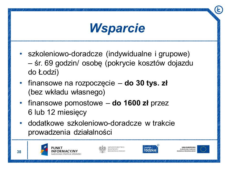 Wsparcie szkoleniowo-doradcze (indywidualne i grupowe) – śr. 69 godzin/ osobę (pokrycie kosztów dojazdu do Łodzi)