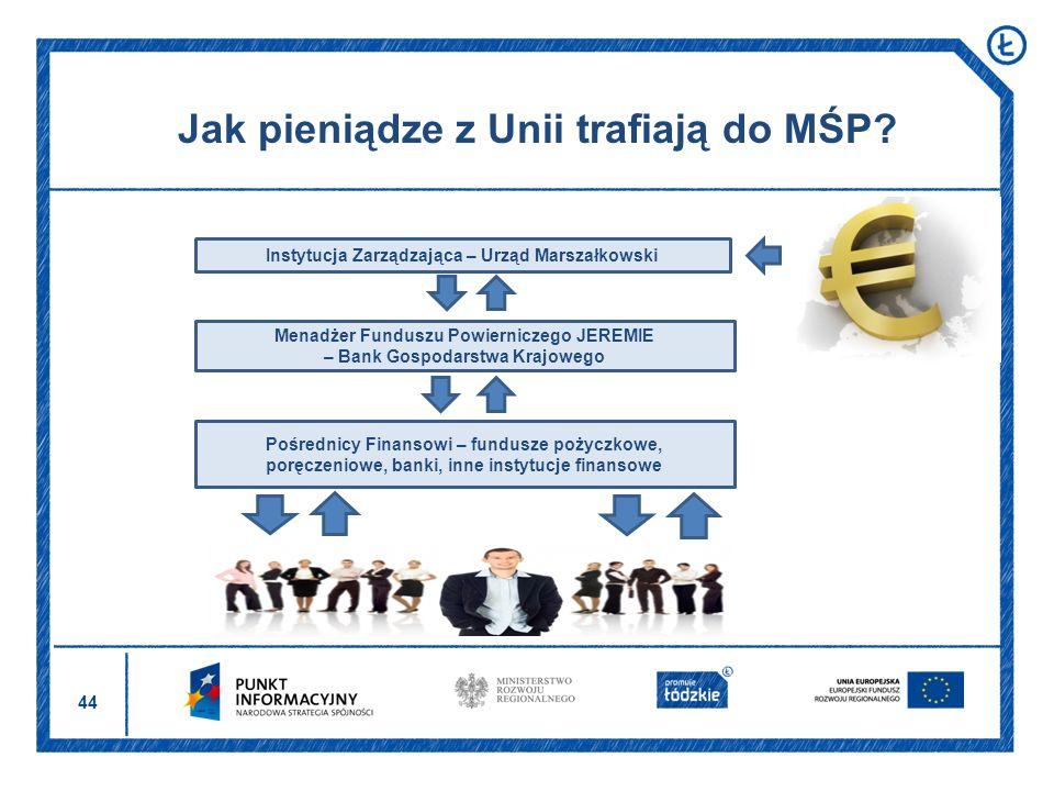Jak pieniądze z Unii trafiają do MŚP