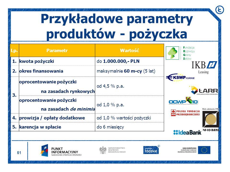 Przykładowe parametry produktów - pożyczka