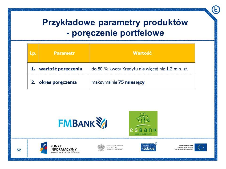Przykładowe parametry produktów - poręczenie portfelowe