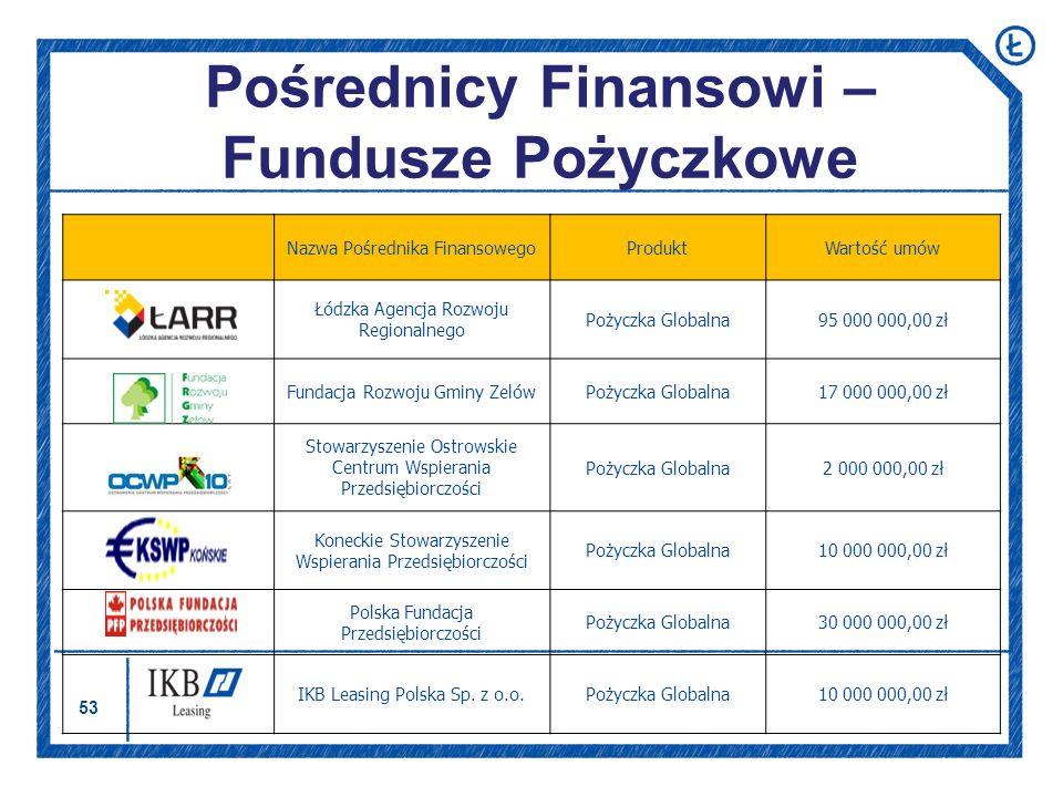 Pośrednicy Finansowi – Fundusze Pożyczkowe