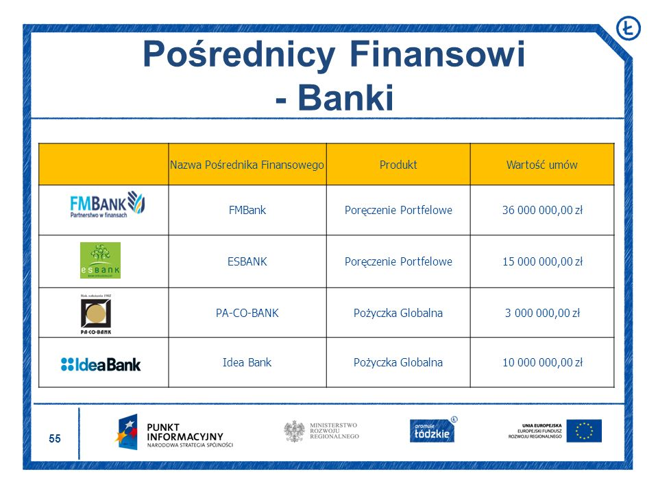 Pośrednicy Finansowi - Banki