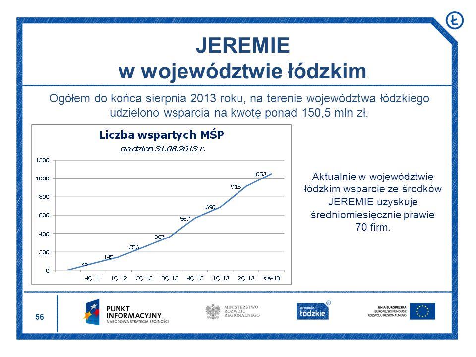 JEREMIE w województwie łódzkim