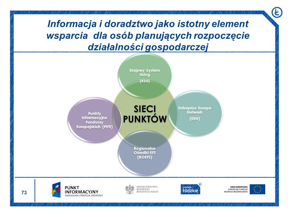 Informacja i doradztwo jako istotny element wsparcia dla osób planujących rozpoczęcie działalności gospodarczej