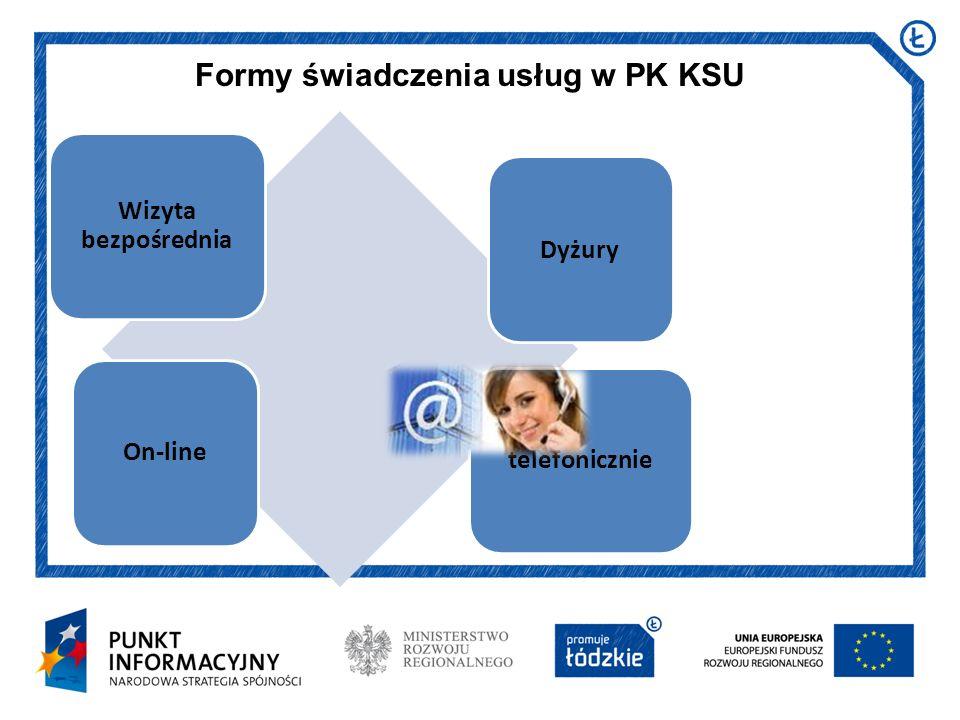 Dyżury Formy świadczenia usług w PK KSU Wizyta bezpośrednia