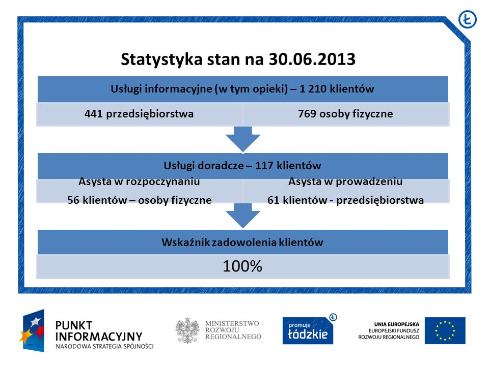 Statystyka stan na 30.06.2013 441 przedsiębiorstwa 769 osoby fizyczne