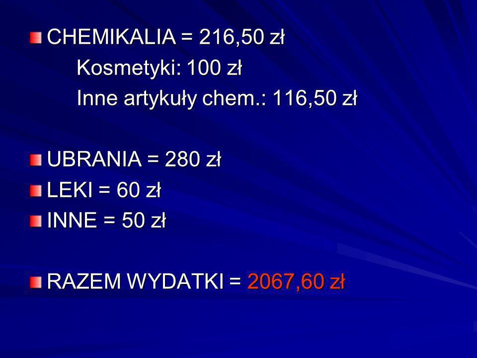 CHEMIKALIA = 216,50 zł Kosmetyki: 100 zł. Inne artykuły chem.: 116,50 zł. UBRANIA = 280 zł. LEKI = 60 zł.