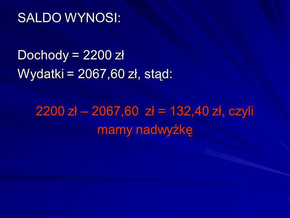 SALDO WYNOSI: Dochody = 2200 zł. Wydatki = 2067,60 zł, stąd: 2200 zł – 2067,60 zł = 132,40 zł, czyli.