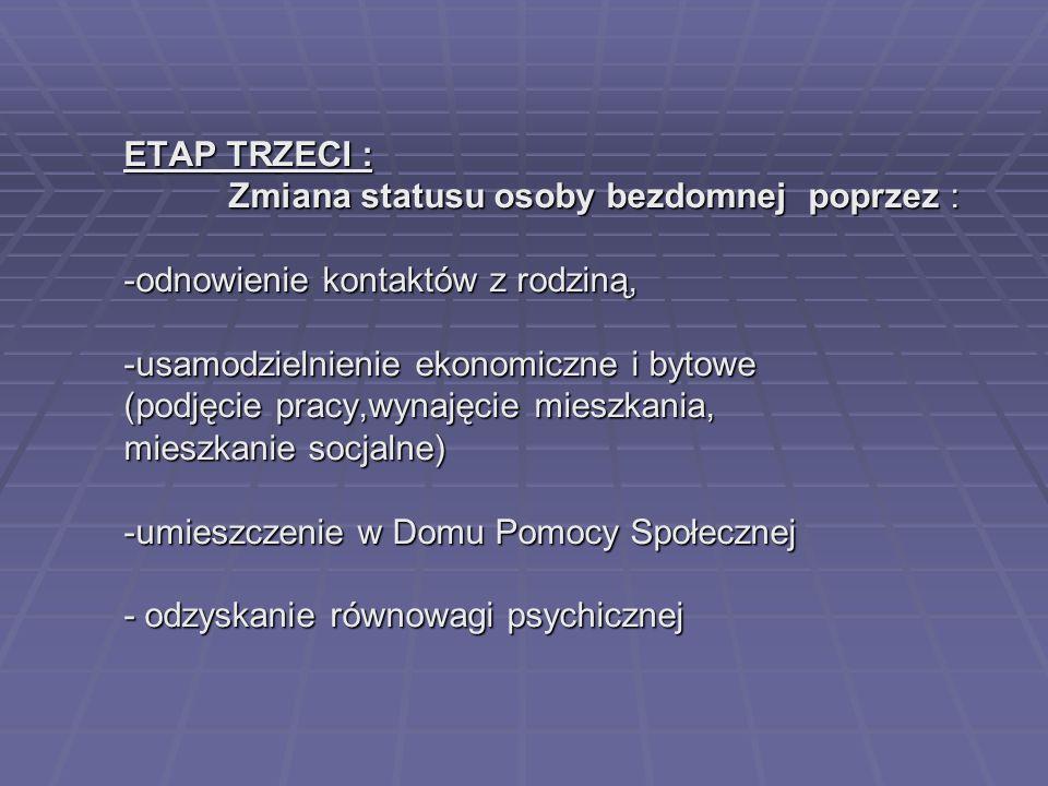 ETAP TRZECI : Zmiana statusu osoby bezdomnej poprzez : -odnowienie kontaktów z rodziną, -usamodzielnienie ekonomiczne i bytowe (podjęcie pracy,wynajęcie mieszkania, mieszkanie socjalne) -umieszczenie w Domu Pomocy Społecznej - odzyskanie równowagi psychicznej