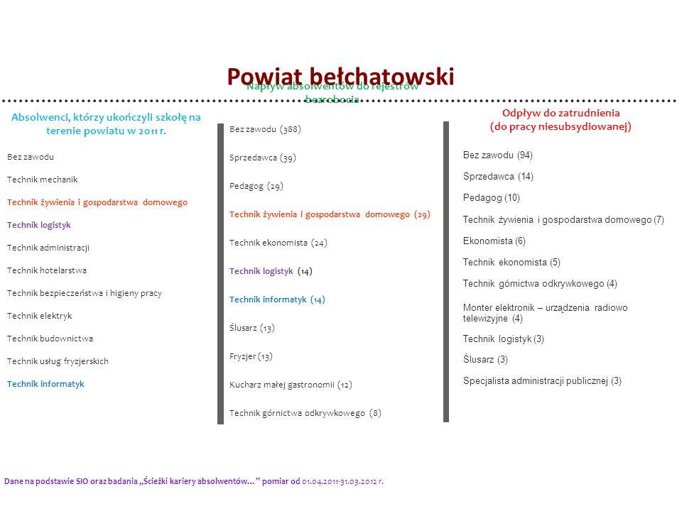 Powiat bełchatowski Napływ absolwentów do rejestrów bezrobocia