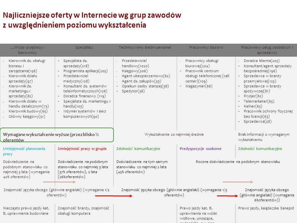 Najliczniejsze oferty w Internecie wg grup zawodów z uwzględnieniem poziomu wykształcenia