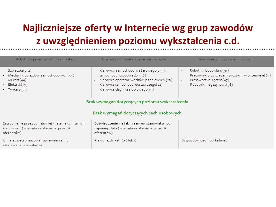 Najliczniejsze oferty w Internecie wg grup zawodów z uwzględnieniem poziomu wykształcenia c.d.