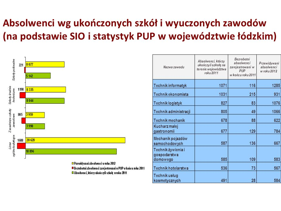 Absolwenci wg ukończonych szkół i wyuczonych zawodów (na podstawie SIO i statystyk PUP w województwie łódzkim)
