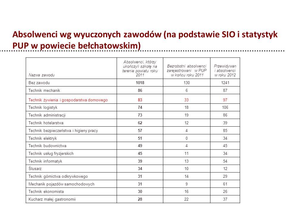 Absolwenci wg wyuczonych zawodów (na podstawie SIO i statystyk PUP w powiecie bełchatowskim)