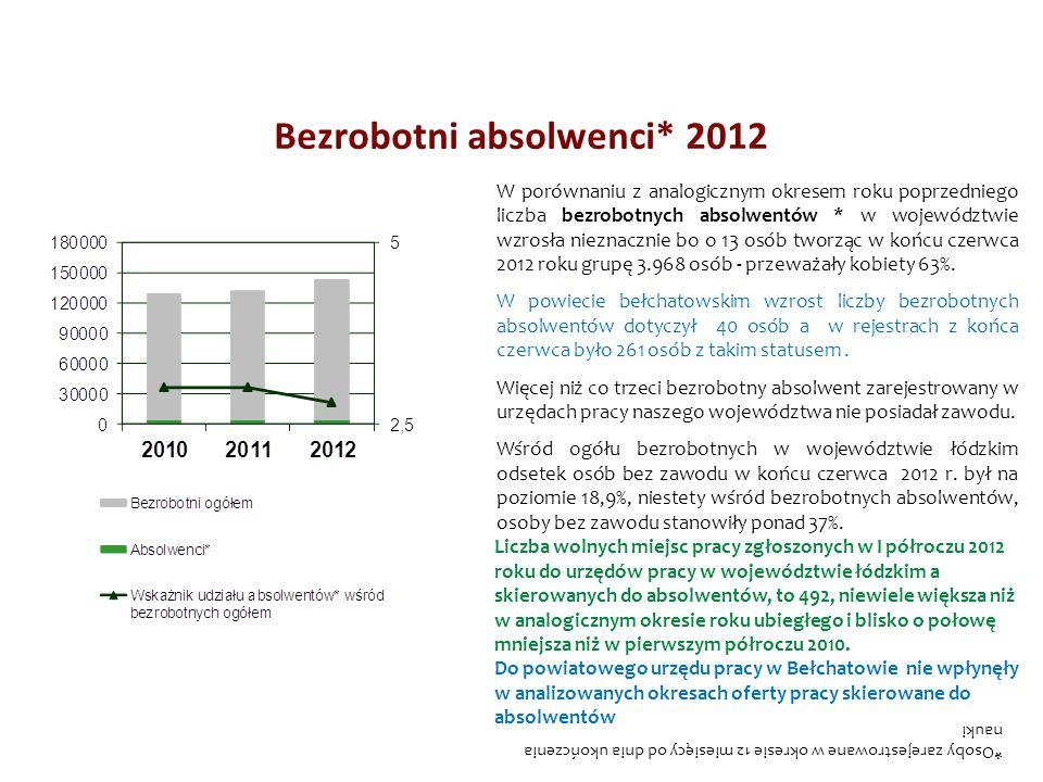 Bezrobotni absolwenci* 2012